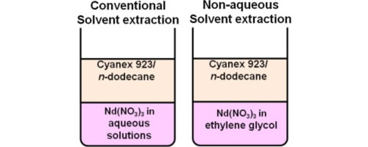 """solvent extraction of eu iii from nitrate media Extraction of am(iii) and eu(iii) from nitrate media with cyanex®-301 and neutral """"n"""" donor ligands: a thermodynamic study a 44ti/44sc radionuclide generator for potential application of 44sc-based pet-radiopharmaceuticals."""