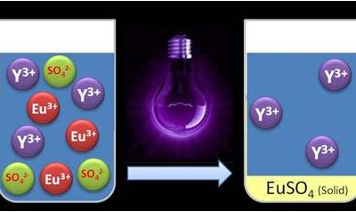 RARE³ KU Leuven breakthrough: Separating rare earth metals with UV light