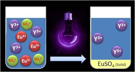 RARE³ KU Leuven breakthrough: Separating rare earth metals with UV light