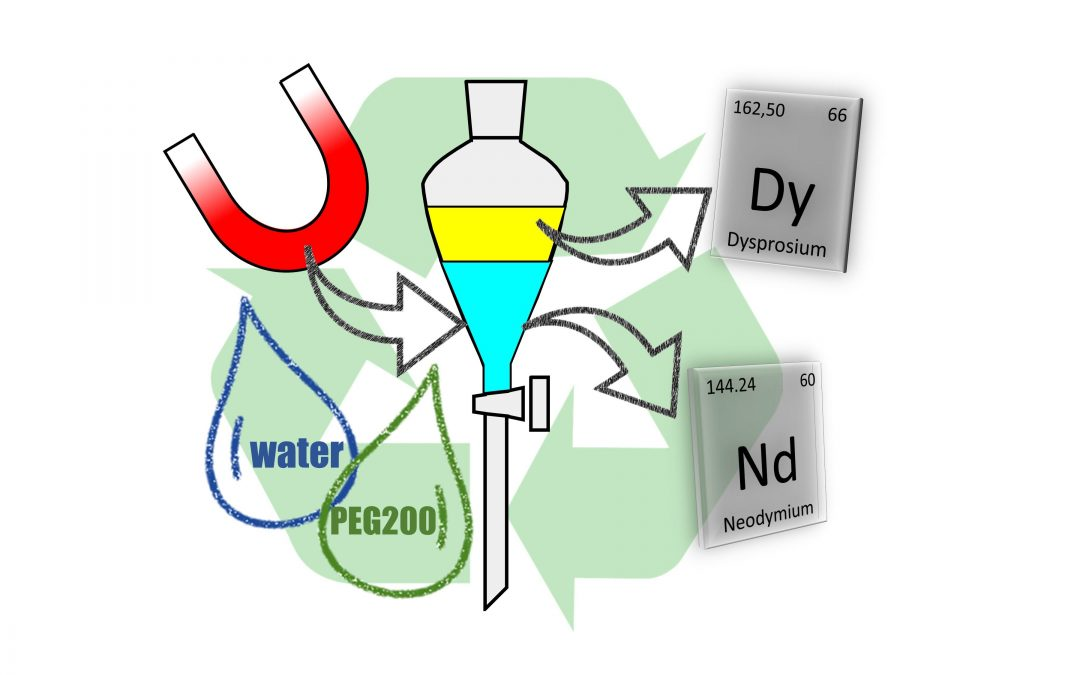 Enhanced separation of neodymium and dysprosium using non-aqueous solvent extraction