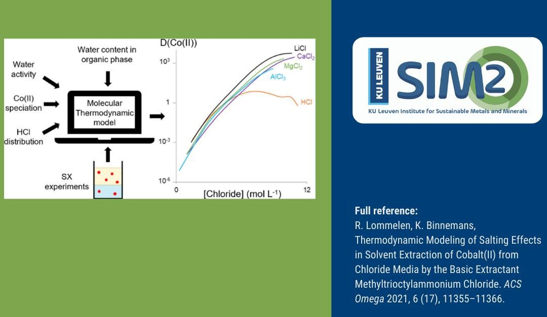 A predictive thermodynamic model for cobalt solvent extraction processes