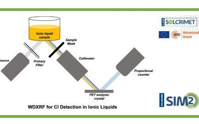 A novel method to determine chloride impurities in liquids using WDXRF
