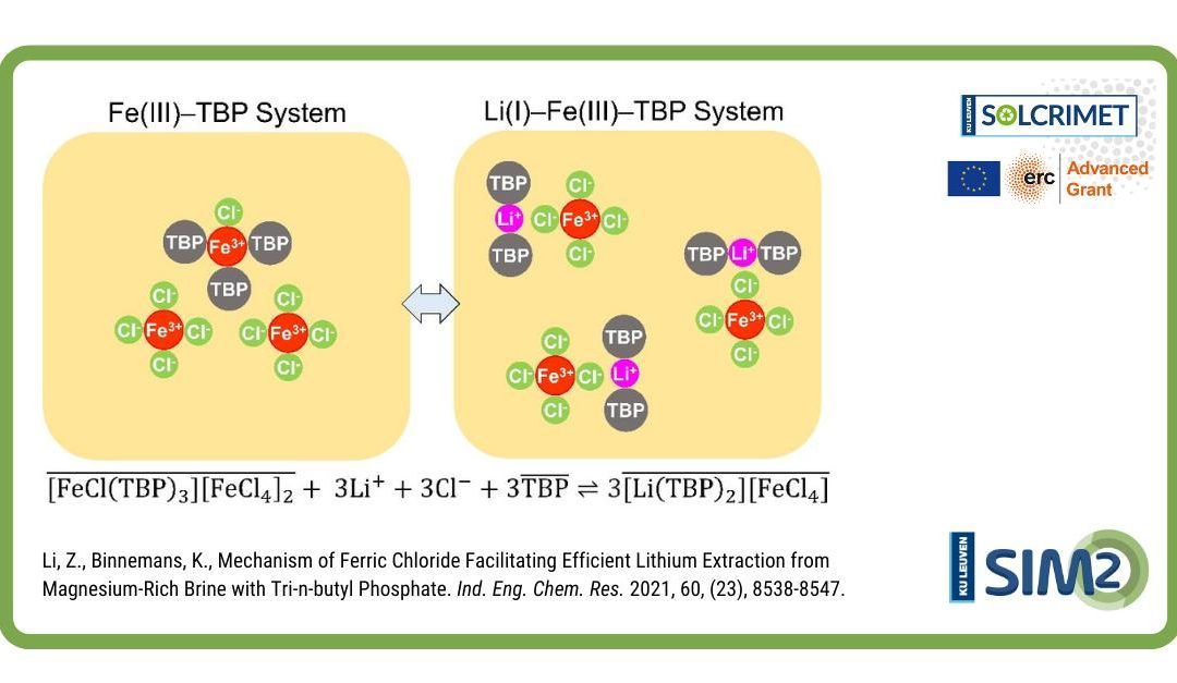 Why does only ferric chloride facilitate efficient lithium extraction with TBP?